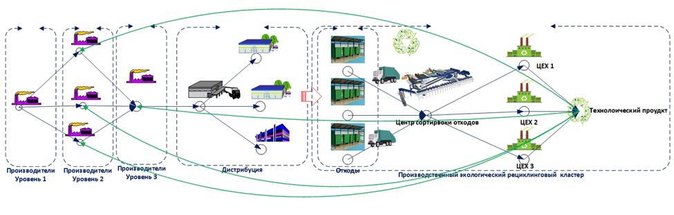 Цепи поставок: движение к цикличности